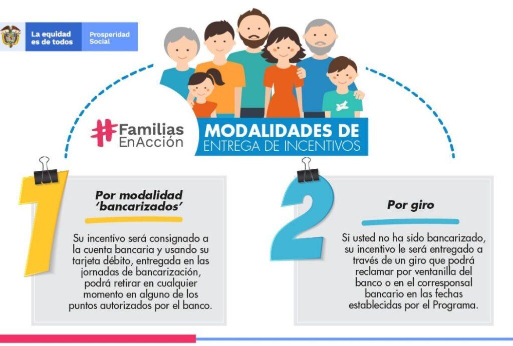 Modalidades de entrega de incentivos en familias en acción